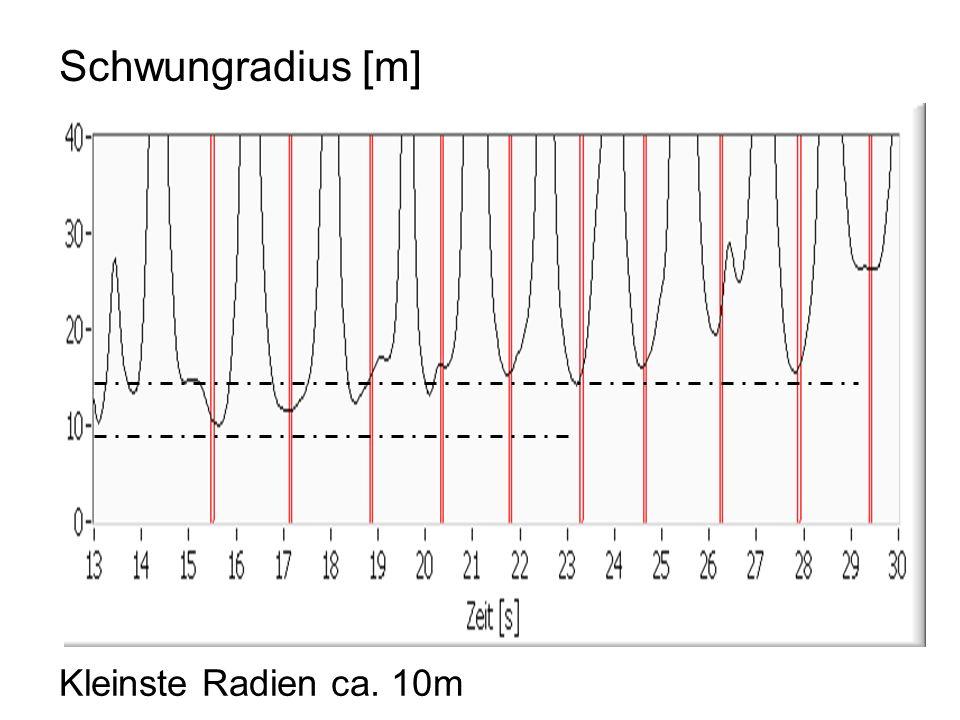 Kleinste Radien ca. 10m Schwungradius [m]