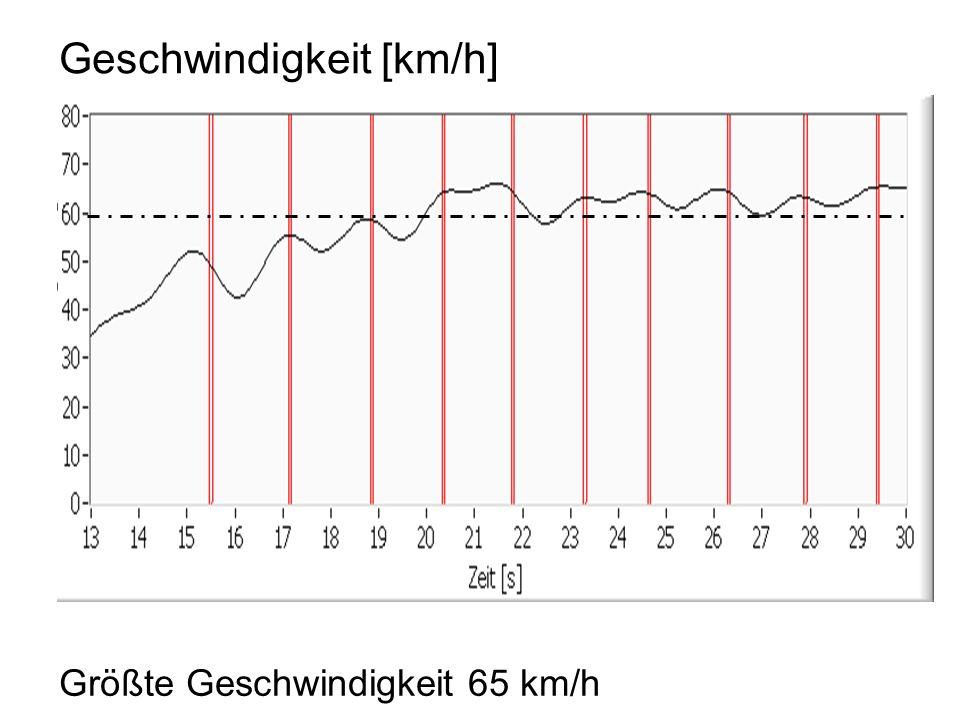 Geschwindigkeit [km/h] Größte Geschwindigkeit 65 km/h