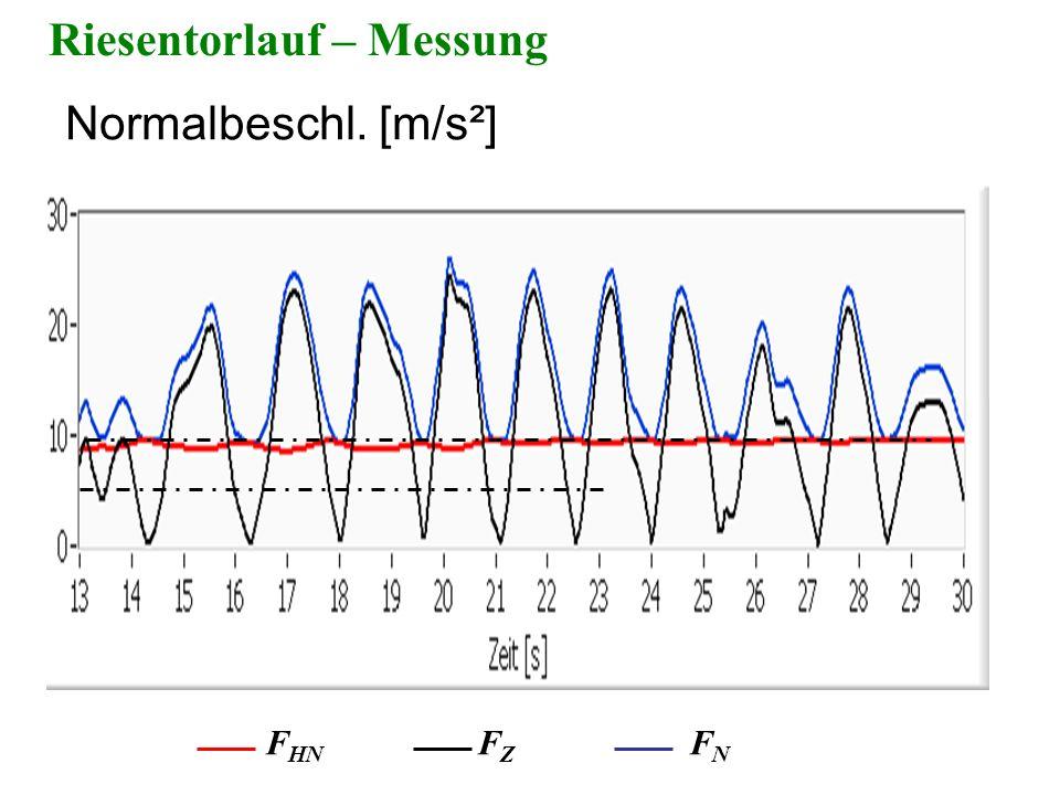 Riesentorlauf – Messung Normalbeschl. [m/s²] F HN F Z F N