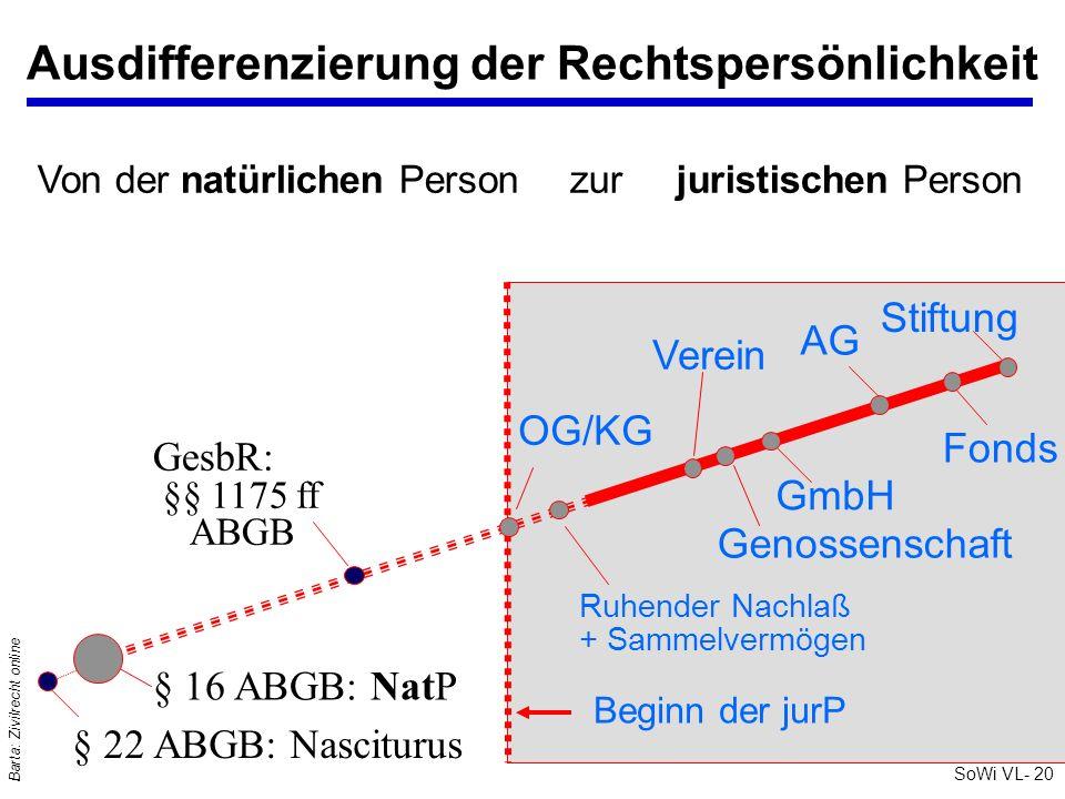SoWi VL- 20 Barta: Zivilrecht online Ausdifferenzierung der Rechtspersönlichkeit § 16 ABGB: NatP § 22 ABGB: Nasciturus GesbR: §§ 1175 ff ABGB OG/KG Ru