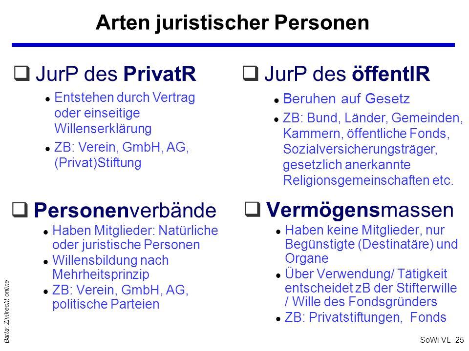 SoWi VL- 25 Barta: Zivilrecht online Arten juristischer Personen qPersonenverbände l Haben Mitglieder: Natürliche oder juristische Personen l Willensb