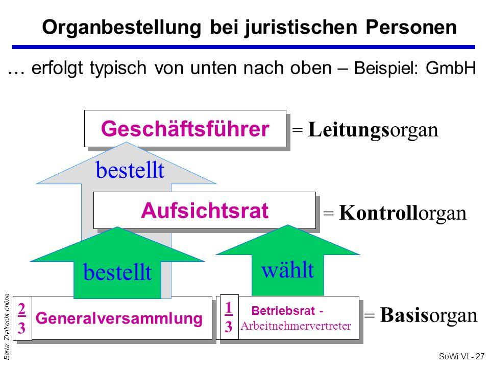 SoWi VL- 27 Barta: Zivilrecht online Organbestellung bei juristischen Personen = Leitungsorgan = Kontrollorgan = Basisorgan … erfolgt typisch von unte