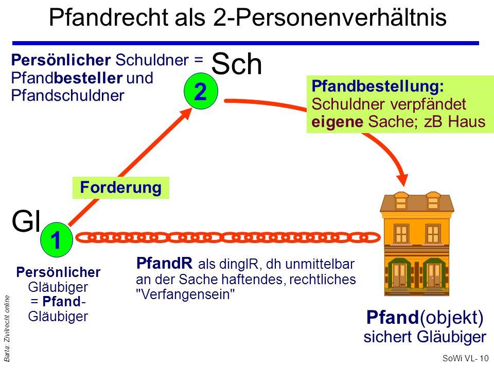 SoWi VL- 10 Barta: Zivilrecht online Pfandrecht als 2-Personenverhältnis Sch Persönlicher Gläubiger = Pfand- Gläubiger Persönlicher Schuldner = Pfandb