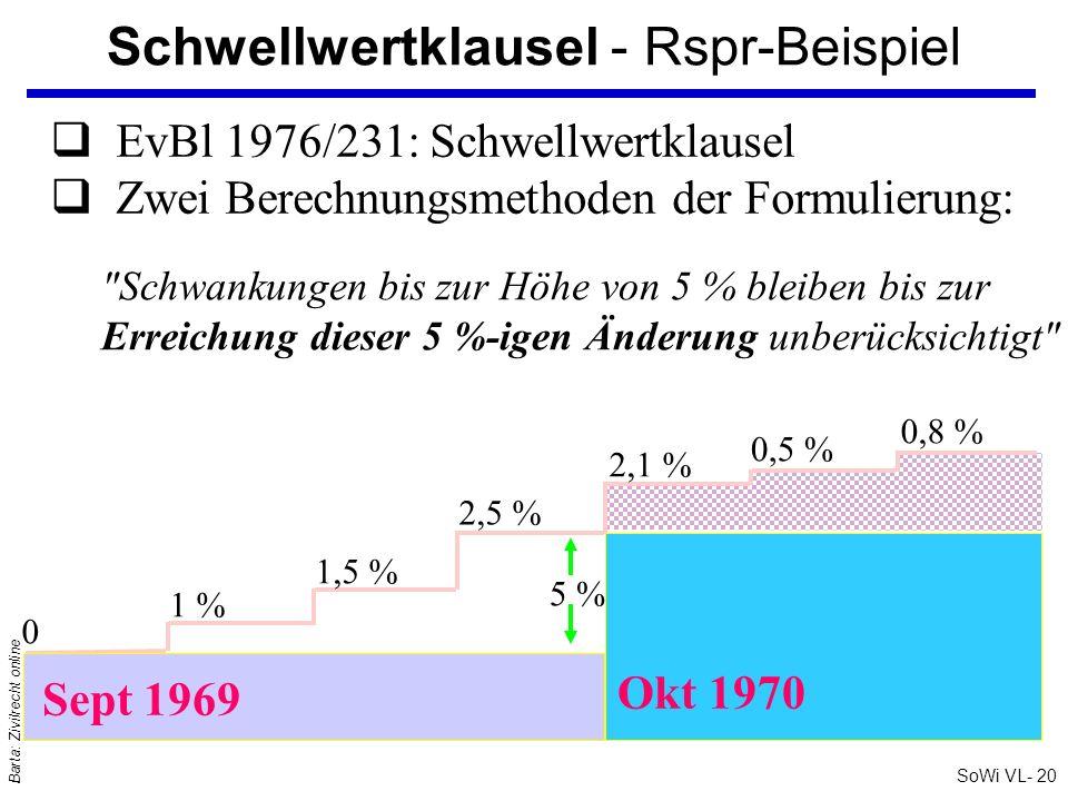 SoWi VL- 20 Barta: Zivilrecht online Schwellwertklausel - Rspr-Beispiel EvBl 1976/231: Schwellwertklausel Zwei Berechnungsmethoden der Formulierung: