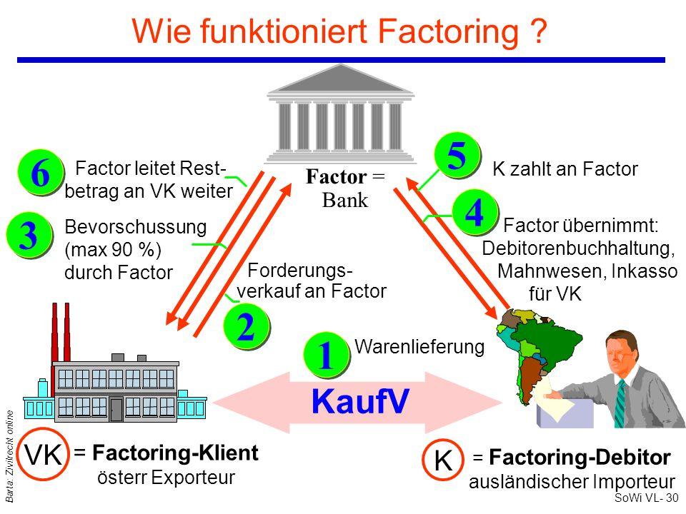 SoWi VL- 30 Barta: Zivilrecht online Wie funktioniert Factoring ? Factor = Bank = Factoring-Klient österr Exporteur = Factoring-Debitor ausländischer