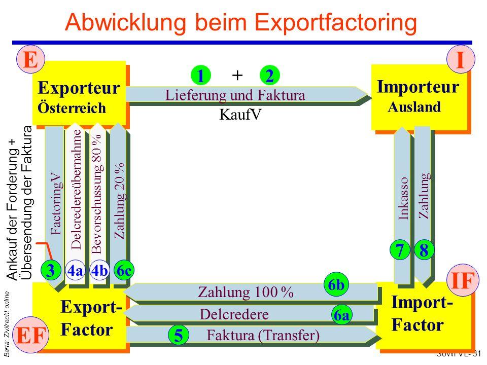 SoWi VL- 31 Barta: Zivilrecht online Abwicklung beim Exportfactoring Exporteur Österreich Importeur Ausland Export- Factor Import- Factor Zahlung 20 %