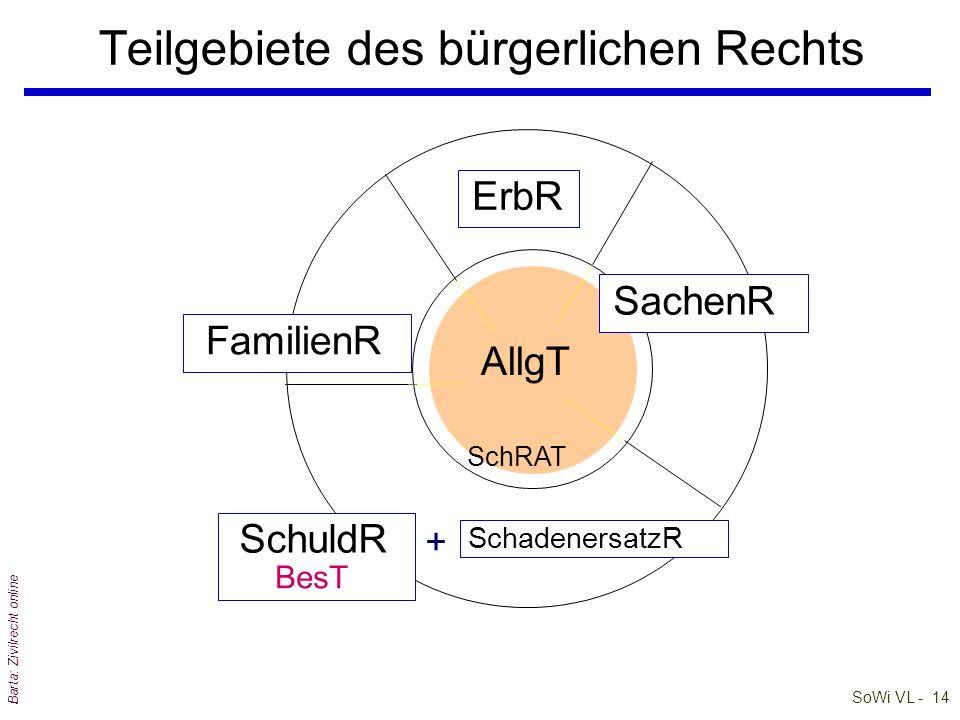 SoWi VL - 14 Barta: Zivilrecht online Teilgebiete des bürgerlichen Rechts SchadenersatzR ErbR SachenR SchuldR SchRAT FamilienR AllgT BesT +