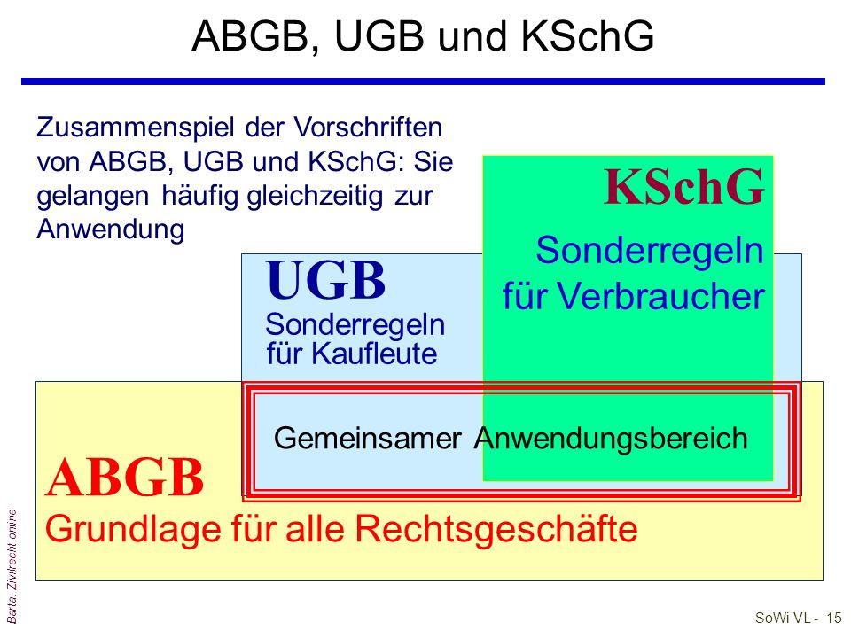 SoWi VL - 15 Barta: Zivilrecht online ABGB, UGB und KSchG ABGB Grundlage für alle Rechtsgeschäfte UGB Sonderregeln für Kaufleute KSchG Sonderregeln fü