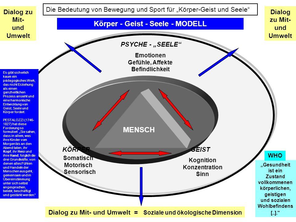 GEISTKÖRPER PSYCHE - SEELE Kognition Konzentration Sinn Somatisch Motorisch Sensorisch Emotionen Gefühle, Affekte Befindlichkeit Körper - Geist - Seel