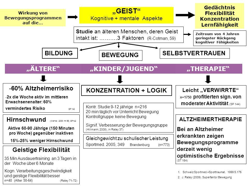 GEIST Kognitive + mentale Aspekte Hirnschwund (Kramer, 2006 n= 55) SP142 Aktive 60-90 Jährige (150 Minuten pro Woche) gegenüber inaktiven 15%-25% weni