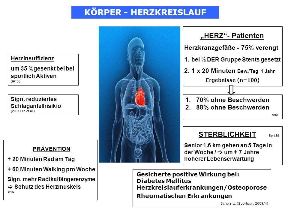 HERZ- Patienten Herzkranzgefäße - 75% verengt 1. bei ½ DER Gruppe Stents gesetzt 2. 1 x 20 Minuten Bew./Tag 1 Jahr Ergebnisse (n=100) Herzinsuffizienz