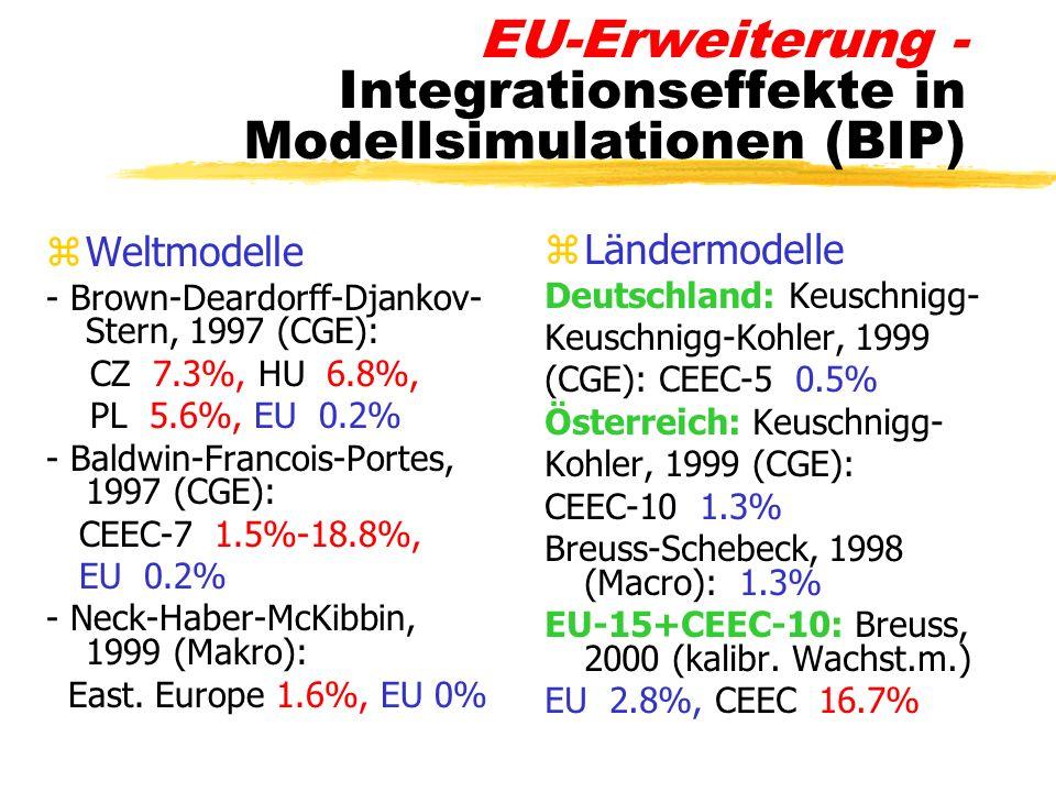 EU-Erweiterung - Integrationseffekte in Modellsimulationen (BIP) zWeltmodelle - Brown-Deardorff-Djankov- Stern, 1997 (CGE): CZ 7.3%, HU 6.8%, PL 5.6%,