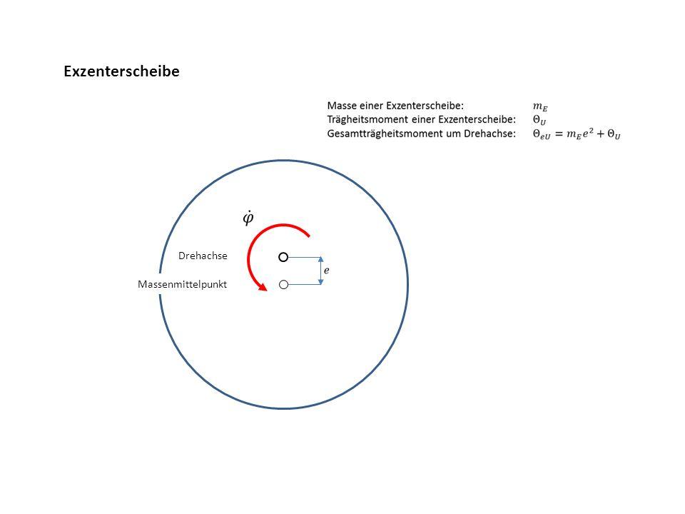 Beispiel für einen Simulationslauf Parameter wie Prototyp mit verdoppelter Unwuchtmasse Anlaufsituation Eingeschwungener Zustand