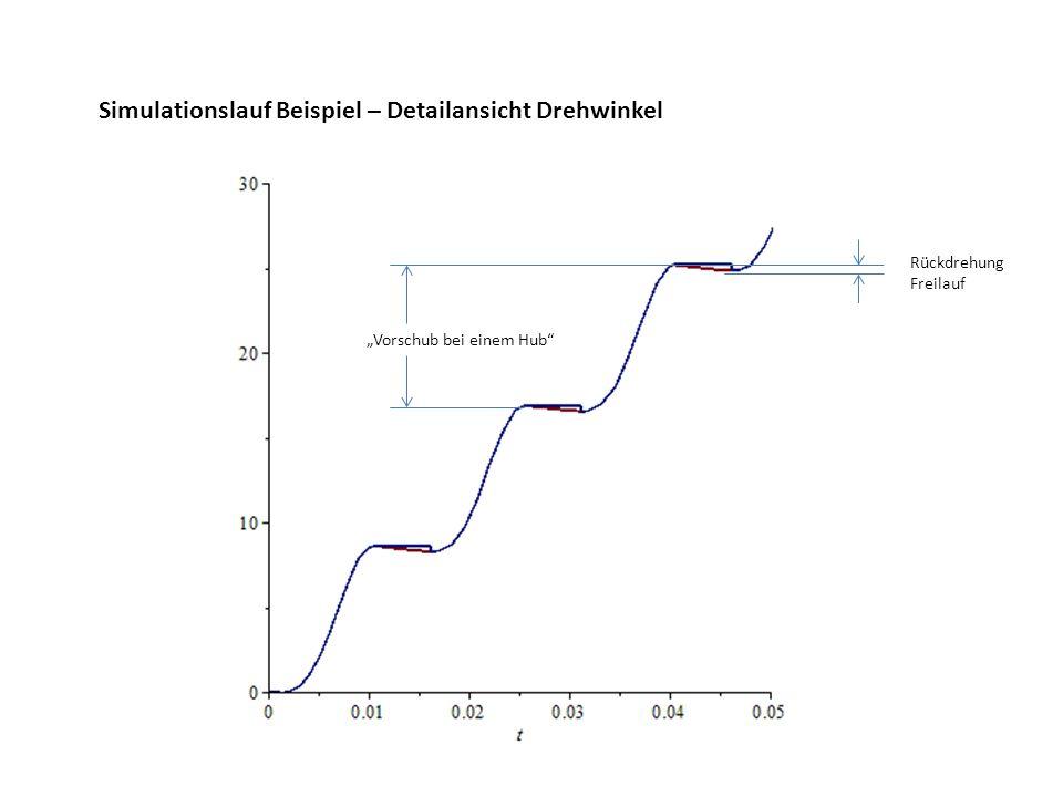 Simulationslauf Beispiel – Detailansicht Drehwinkel Rückdrehung Freilauf Vorschub bei einem Hub