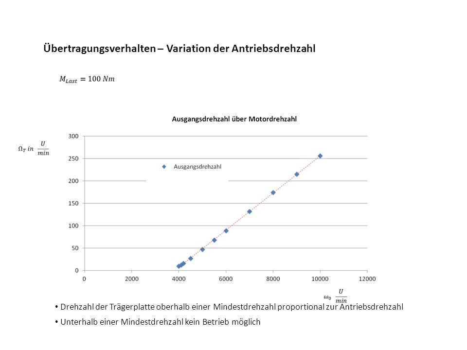 Übertragungsverhalten – Variation der Antriebsdrehzahl Drehzahl der Trägerplatte oberhalb einer Mindestdrehzahl proportional zur Antriebsdrehzahl Unte