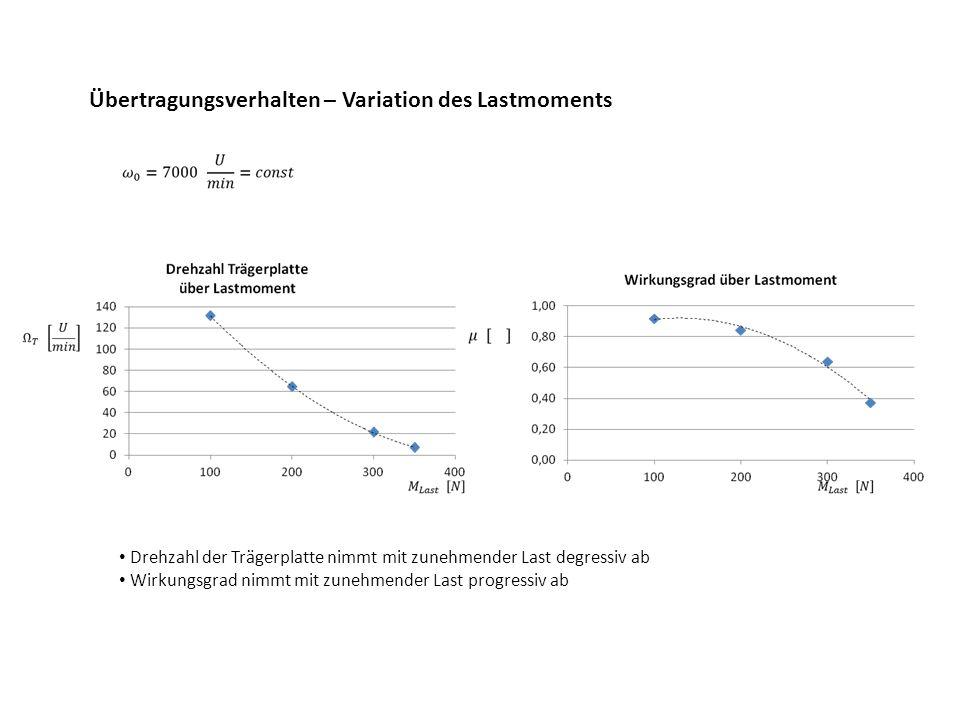 Übertragungsverhalten Größere Unwuchtmassen führen bei gleicher Antriebsdrehzahl zu einer in Richtung höherer Abtriebsdrehzahlen verschobenen Kennlinie