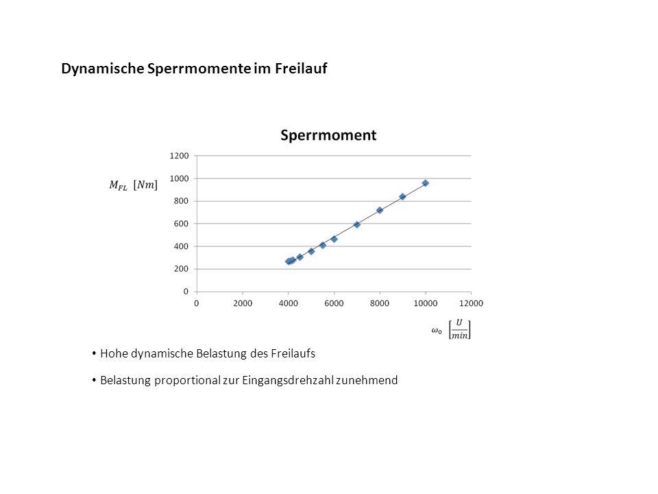 Dynamische Sperrmomente im Freilauf Hohe dynamische Belastung des Freilaufs Belastung proportional zur Eingangsdrehzahl zunehmend