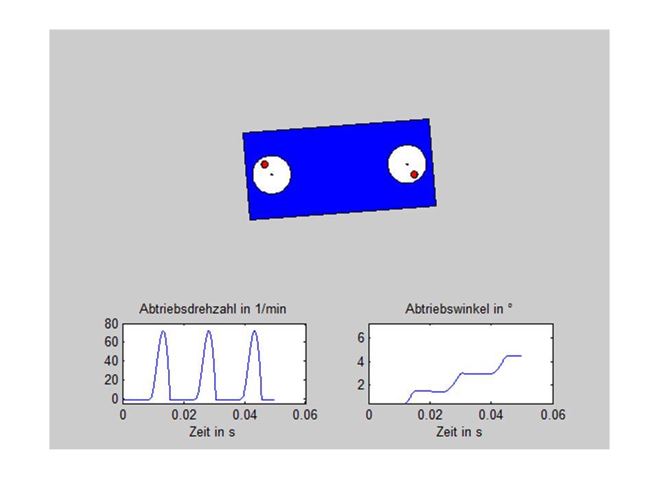 Wirkungsgrad teilweise > 96% Wirkungsgrad E-Motor 50-70% (unbekannt) Messungen kaum vergleichbar Unpräzise Wertaufnahme Parameter nicht vollständig bekannt Abweichungen von Messung und Simulation Unerklärbare Schwankungen in Messung Min.