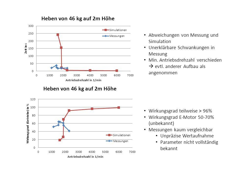 Wirkungsgrad teilweise > 96% Wirkungsgrad E-Motor 50-70% (unbekannt) Messungen kaum vergleichbar Unpräzise Wertaufnahme Parameter nicht vollständig be