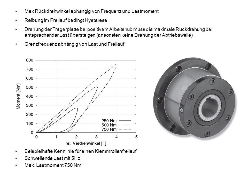 Max Rückdrehwinkel abhängig von Frequenz und Lastmoment Reibung im Freilauf bedingt Hysterese Drehung der Trägerplatte bei positivem Arbeitshub muss d