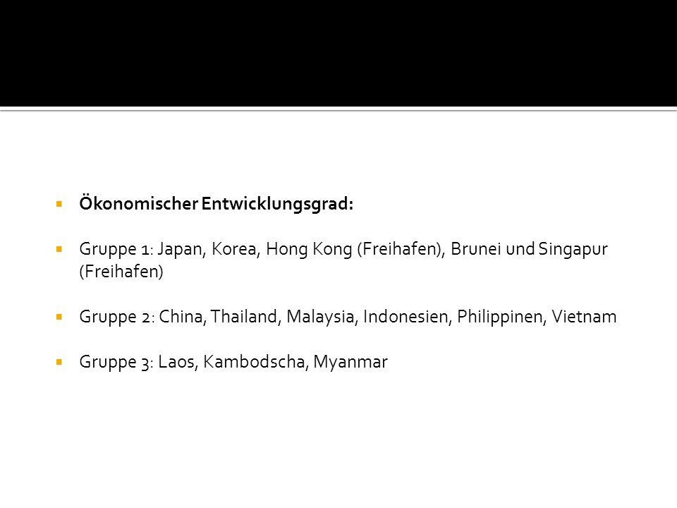 Ökonomischer Entwicklungsgrad: Gruppe 1: Japan, Korea, Hong Kong (Freihafen), Brunei und Singapur (Freihafen) Gruppe 2: China, Thailand, Malaysia, Ind