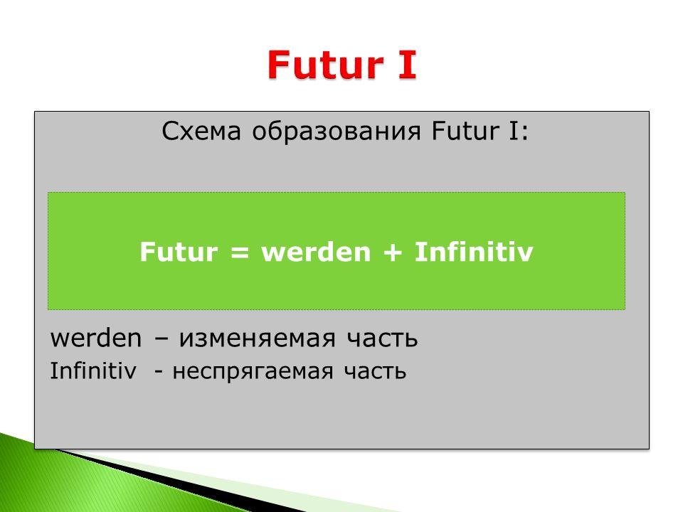 Схема образования Futur I: werden – изменяемая часть Infinitiv - неспрягаемая часть Схема образования Futur I: werden – изменяемая часть Infinitiv - н