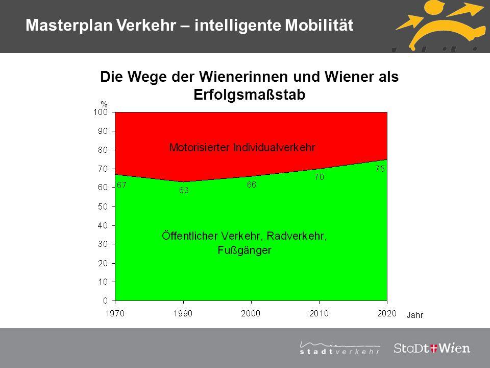 Strategieplan für Wien Vortragstitel - Wien als TEN-Knoten - Wien als Profiteur der EU-Erweiterung - Wien als Technologiemetropole und Wirtschaftsstandort Der MASTERPLAN VERKEHR enthält nicht nur die erforderlichen Strategien und konkrete Maßnahmen für die speziellen Verkehrsbedürfnisse Wiens in den nächsten 20 Jahren, sondern berücksichtigt auch die Rolle Wiens im neuen Europa: Masterplan Verkehr – Strategie
