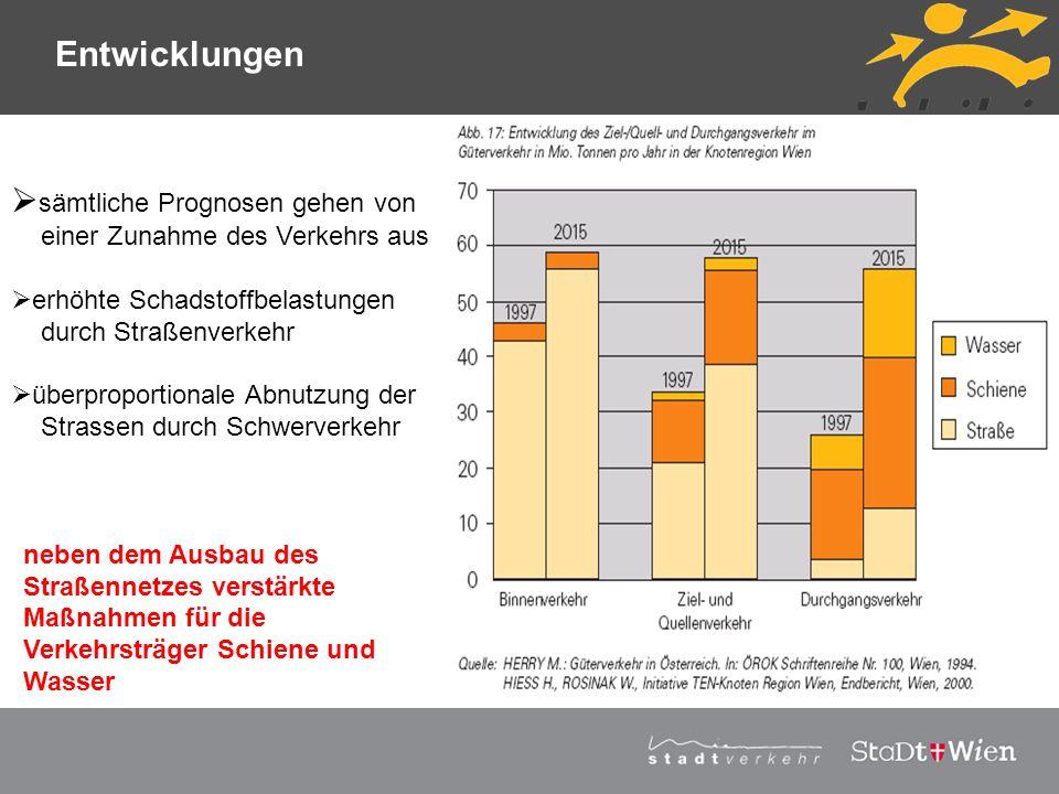 Strategieplan für Wien Vortragstitel neben dem Ausbau des Straßennetzes verstärkte Maßnahmen für die Verkehrsträger Schiene und Wasser sämtliche Progn