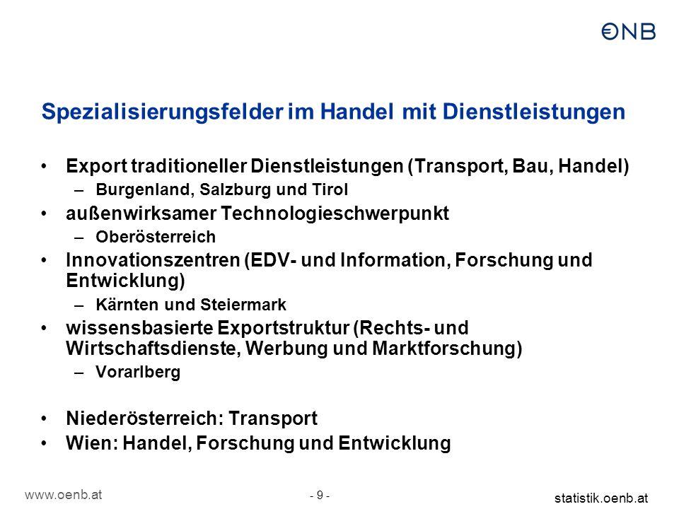 www.oenb.at - 9 - statistik.oenb.at Export traditioneller Dienstleistungen (Transport, Bau, Handel) –Burgenland, Salzburg und Tirol außenwirksamer Tec