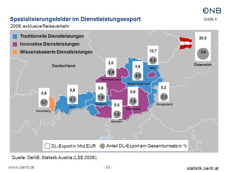 www.oenb.at - 10 - statistik.oenb.at Spezialisierungsfelder im Dienstleistungsexport Deutschland Italien Vorarlberg Tirol Steiermark Niederösterreich