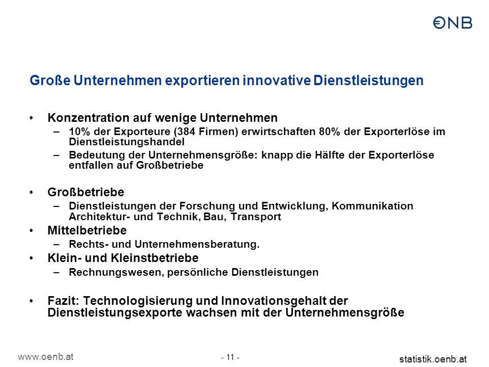www.oenb.at - 11 - statistik.oenb.at Konzentration auf wenige Unternehmen –10% der Exporteure (384 Firmen) erwirtschaften 80% der Exporterlöse im Dien