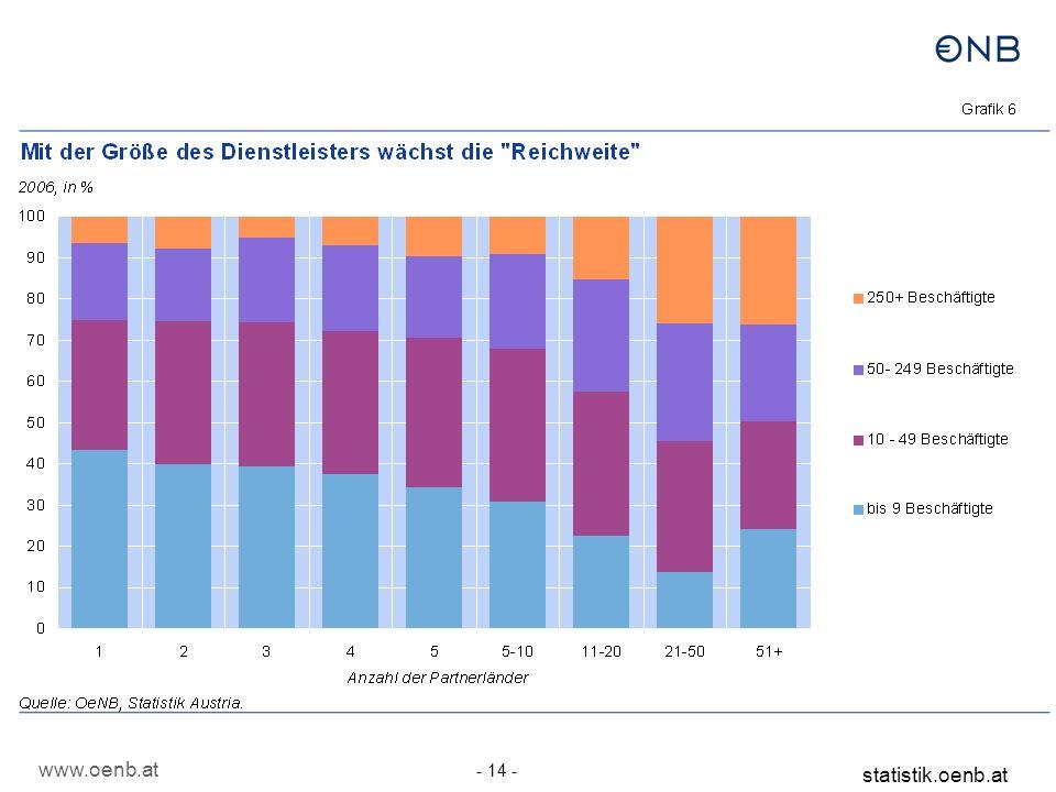 www.oenb.at - 14 - statistik.oenb.at