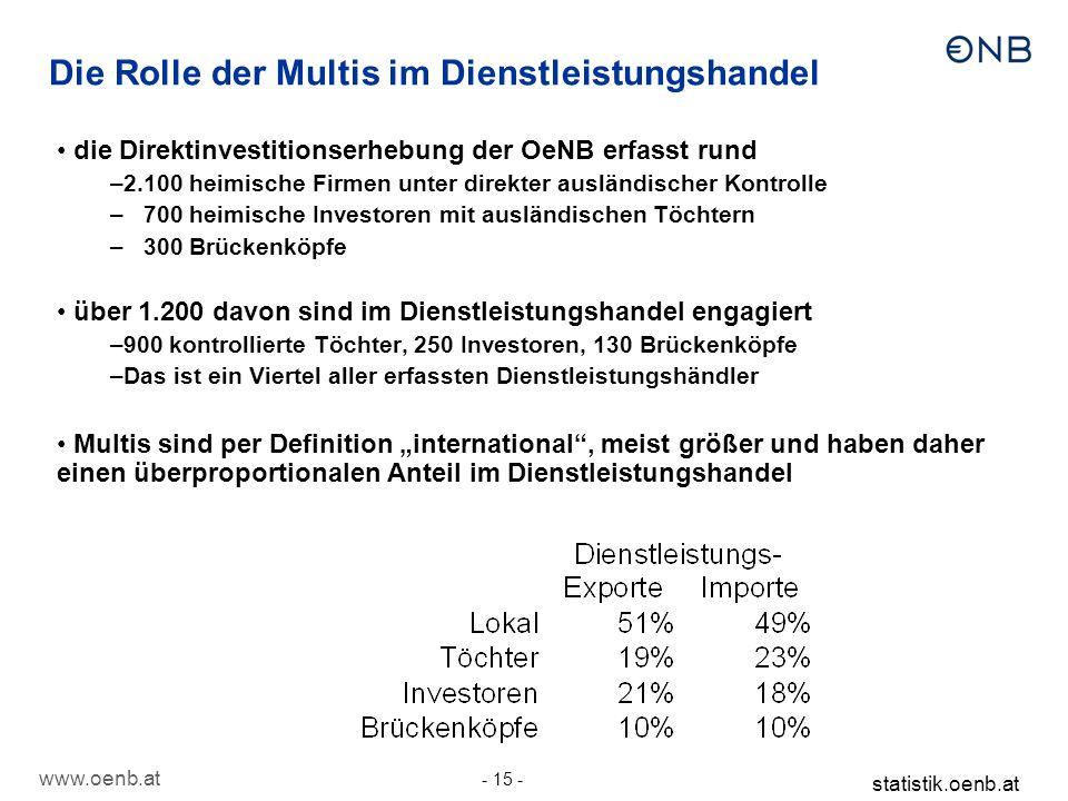 www.oenb.at - 15 - statistik.oenb.at Die Rolle der Multis im Dienstleistungshandel die Direktinvestitionserhebung der OeNB erfasst rund –2.100 heimisc