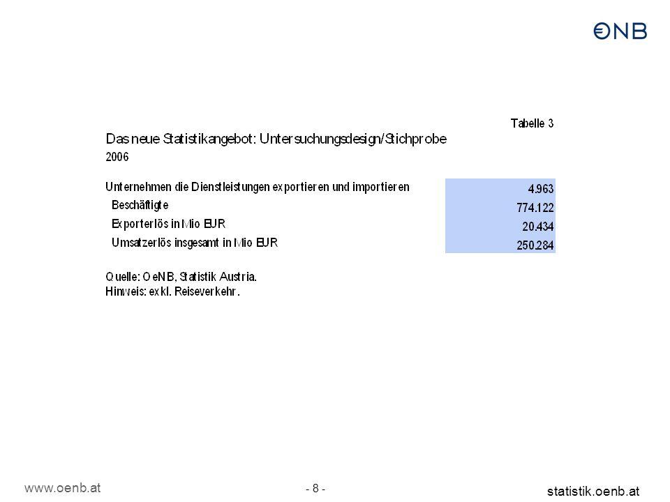 www.oenb.at - 8 - statistik.oenb.at