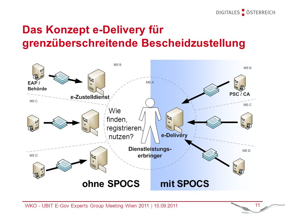 WKO - UBIT E-Gov Experts Group Meeting Wien 2011 | 15.09.2011 11 ohne SPOCS mit SPOCS Das Konzept e-Delivery für grenzüberschreitende Bescheidzustellung Wie finden, registrieren, nutzen.