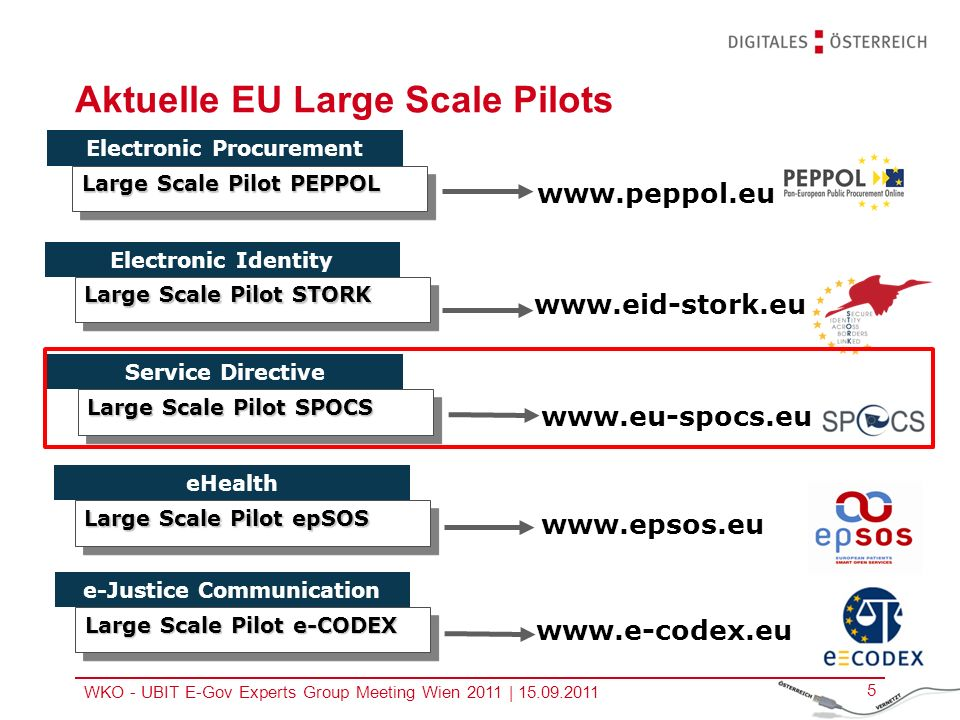 WKO - UBIT E-Gov Experts Group Meeting Wien 2011 | 15.09.2011 6 Zur Dienstleistungsrichtlinie wurde ein eigener LSP gestartet: SPOCS Simple Procedures Online for Cross-border Services Denn Dienstleistungen..