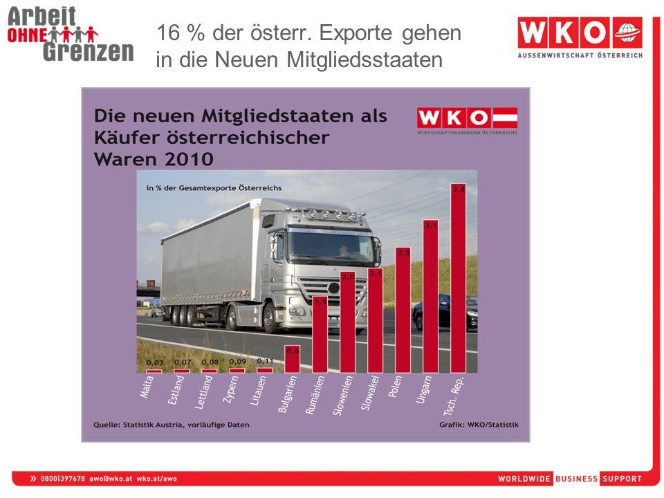 16 % der österr. Exporte gehen in die Neuen Mitgliedsstaaten