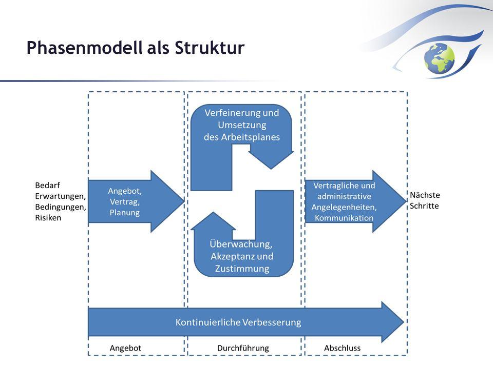 Phasenmodell als Struktur