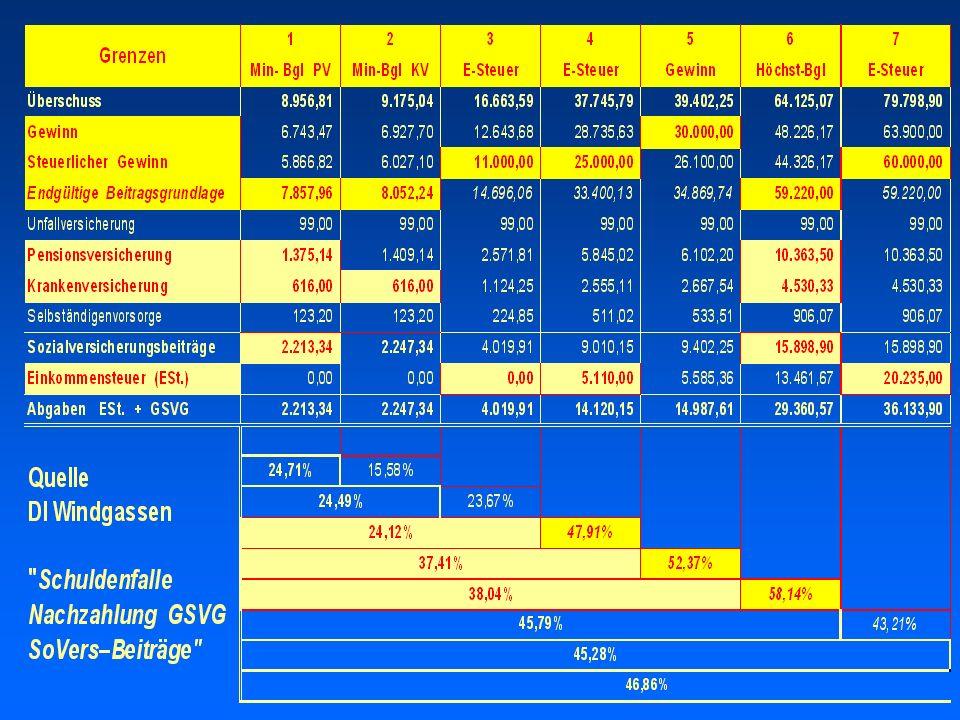 Auswirkungen Abgabenlast (GSVG + ESt.) 52,4% bis 72,20% für zusätzlich erwirtschaftete Gewinne Quelle: DI Frank-P.