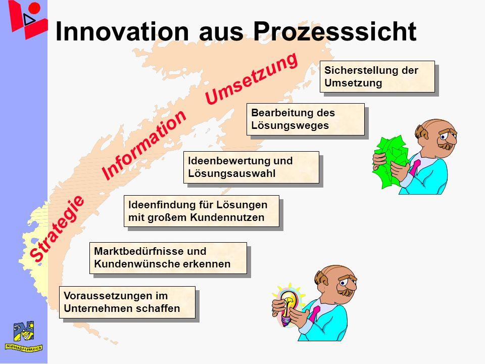 Innovation aus Prozesssicht Voraussetzungen im Unternehmen schaffen Marktbedürfnisse und Kundenwünsche erkennen Ideenfindung für Lösungen mit großem K