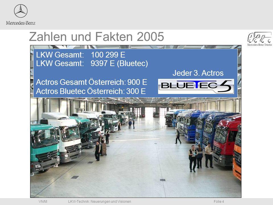 LKW-Technik: Neuerungen und VisionenFolie 4VN/M Zahlen und Fakten 2005 LKW Gesamt: 100 299 E Jeder 3. Actros Actros Gesamt Österreich: 900 E Actros Bl