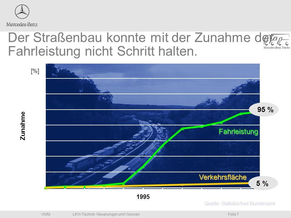 LKW-Technik: Neuerungen und VisionenFolie 7VN/M Quelle: Statistisches Bundesamt [%] Der Straßenbau konnte mit der Zunahme der Fahrleistung nicht Schri