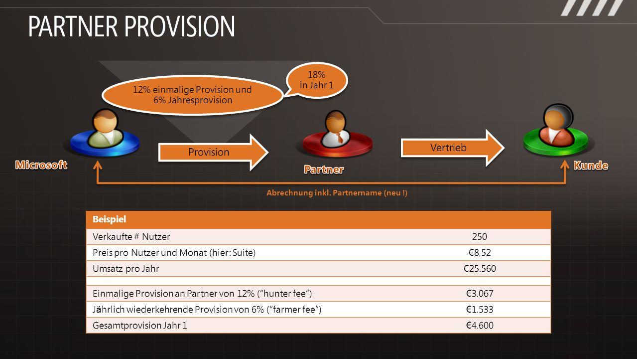 Beispiel Verkaufte # Nutzer250 Preis pro Nutzer und Monat (hier: Suite) 8,52 Umsatz pro Jahr 25.560 Einmalige Provision an Partner von 12% (hunter fee