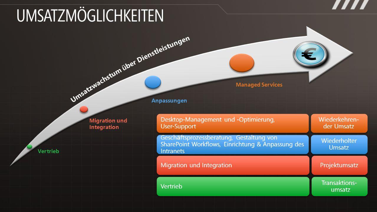 Vertrieb Managed Services Migration und Integration Anpassungen Migration und Integration Projektumsatz Gesch ä ftsprozessberatung, Gestaltung von Sha
