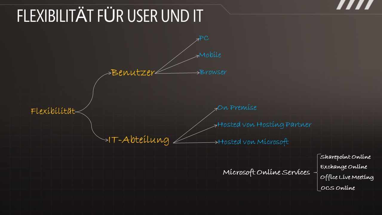Flexibilität Benutzer IT-Abteilung Mobile Browser PC Sharepoint Online Exchange Online Office Live Meeting OCS Online Hosted von Hosting Partner Hosted von Microsoft On Premise Microsoft Online Services