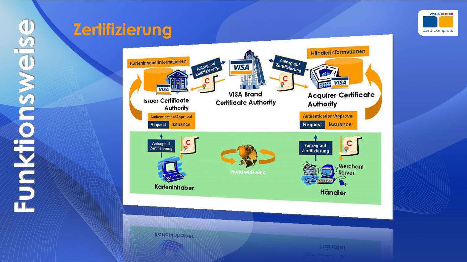 Funktionsweise Zertifizierung