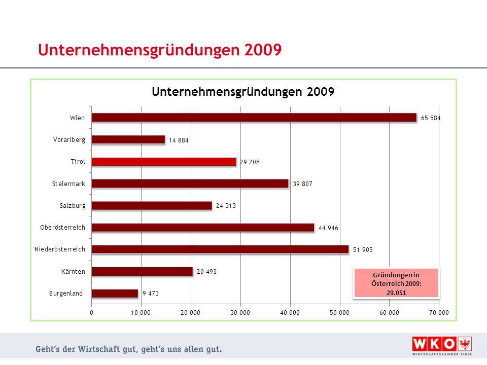 Unternehmensgründungen 2009