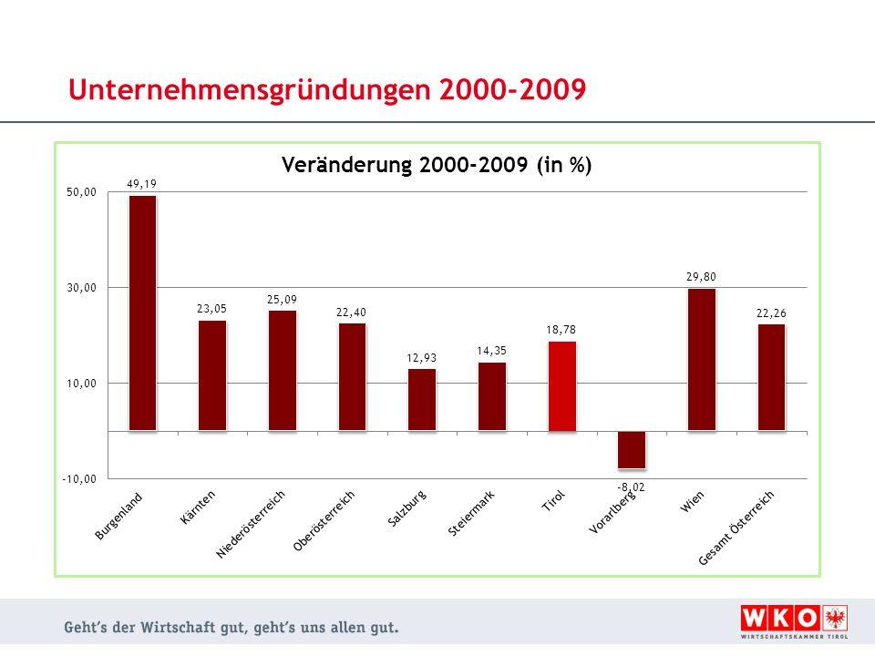 Unternehmensgründungen 2000-2009