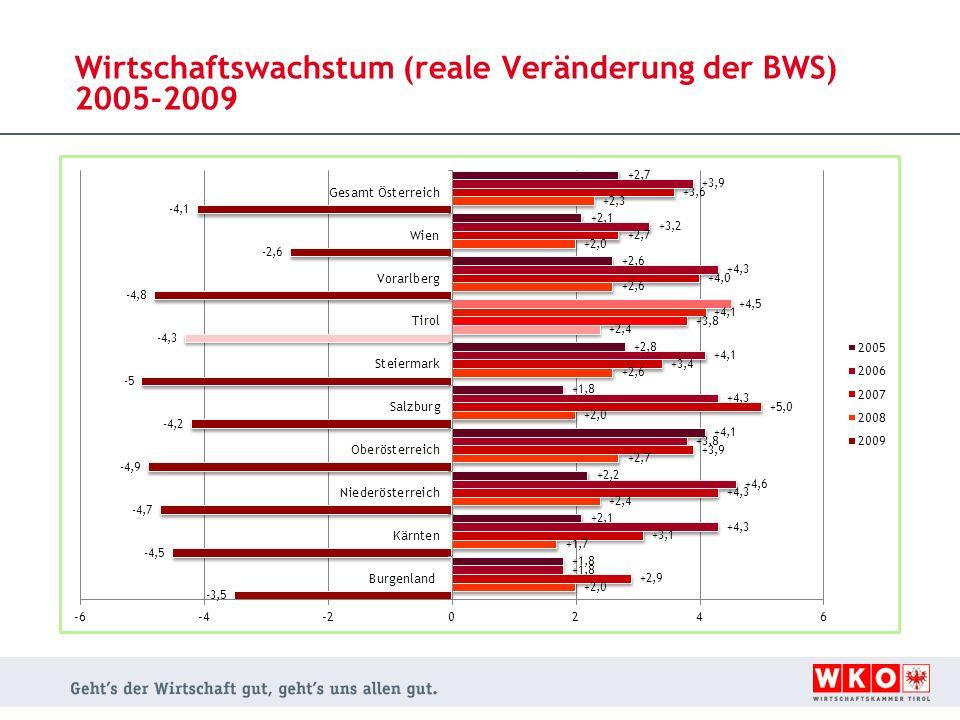 Wirtschaftswachstum (reale Veränderung der BWS) 2005-2009