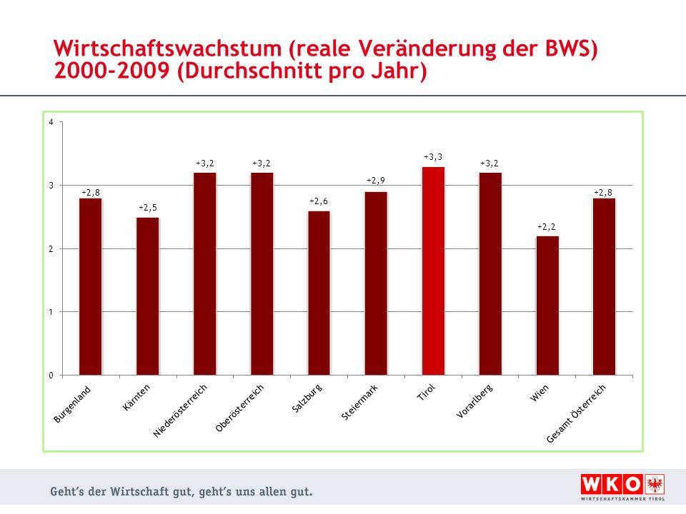 Wirtschaftswachstum (reale Veränderung der BWS) 2000-2009 (Durchschnitt pro Jahr)